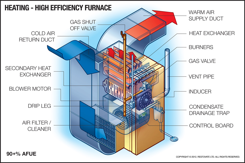 MHI Heating do you know whats in your furnace room mike holmes advice