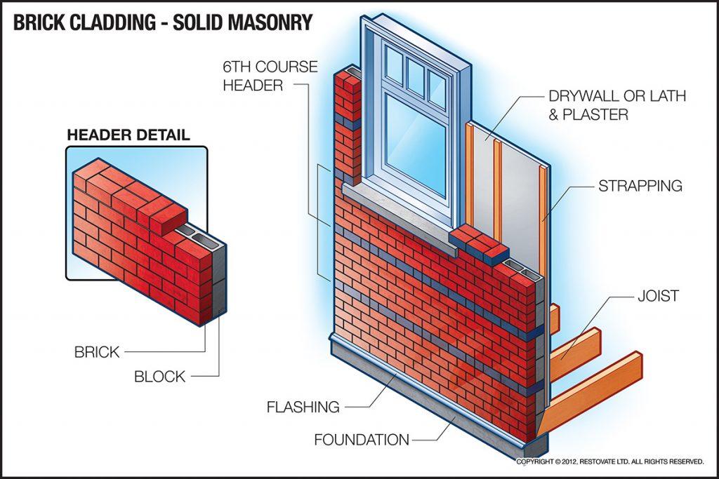 Solid Masonry Illustration
